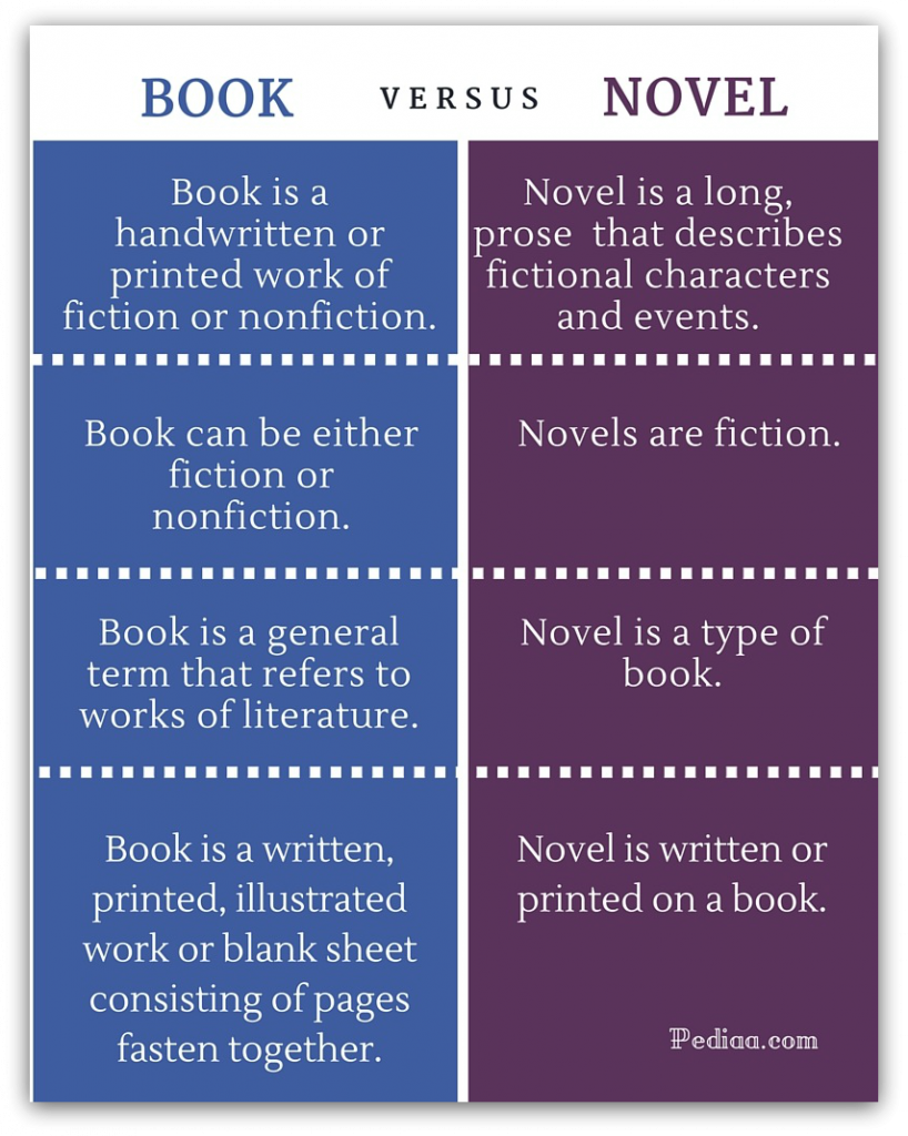 Novel Vs Book What S The Difference Squibler